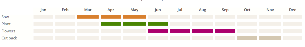 Gardeners-World-Timeline